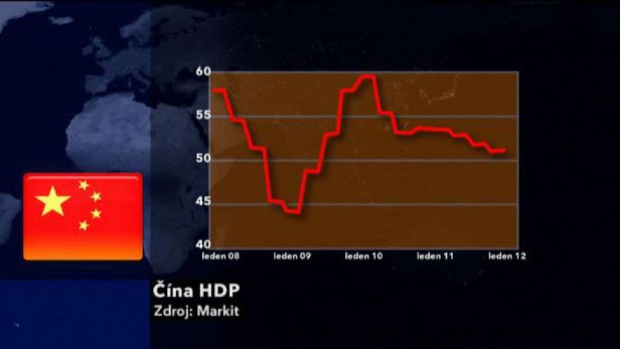Video Vývoj čínského HDP