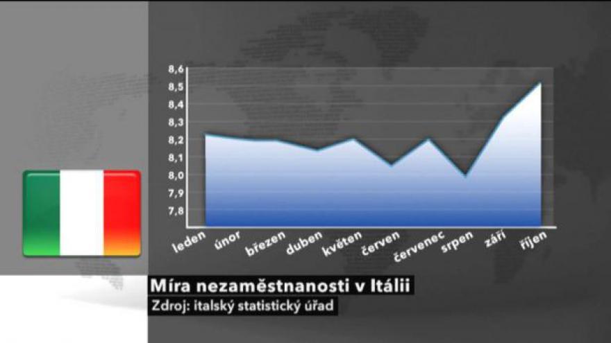 Video Chudoba v Itálii