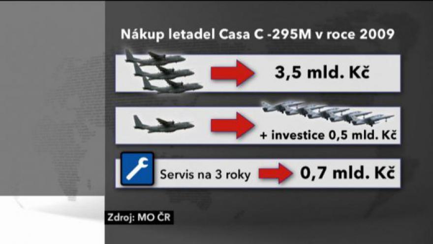 Video Letouny CASA jsou i po opravě nefunkční