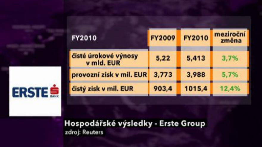 Video Studio Burza o výsledcích Erste Group