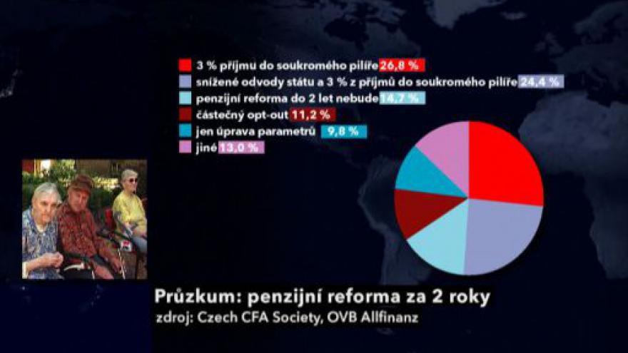 Video Michal Kebort o průzkumu kolem penzijní reformy