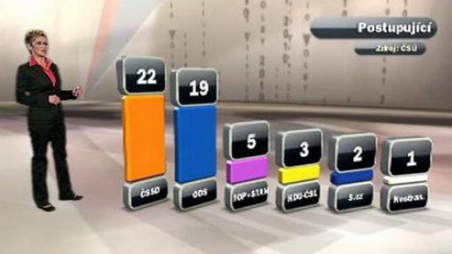 Video Výsledky prvního kola voleb do Senátu
