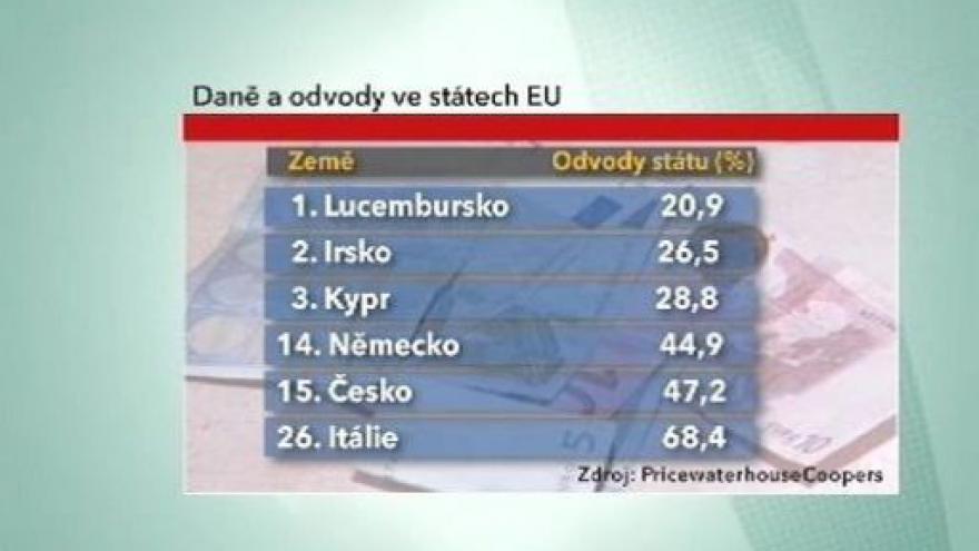 Video Nízké daně pro české firmy