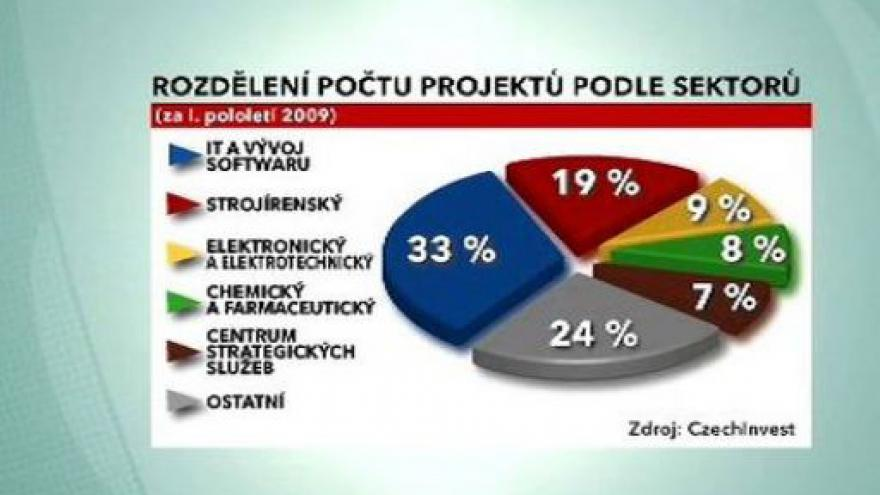 Video Investice v ČR