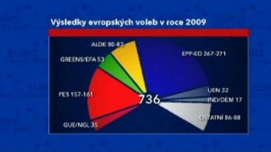 Video Důvěru získaly konzervativní strany pravého středu