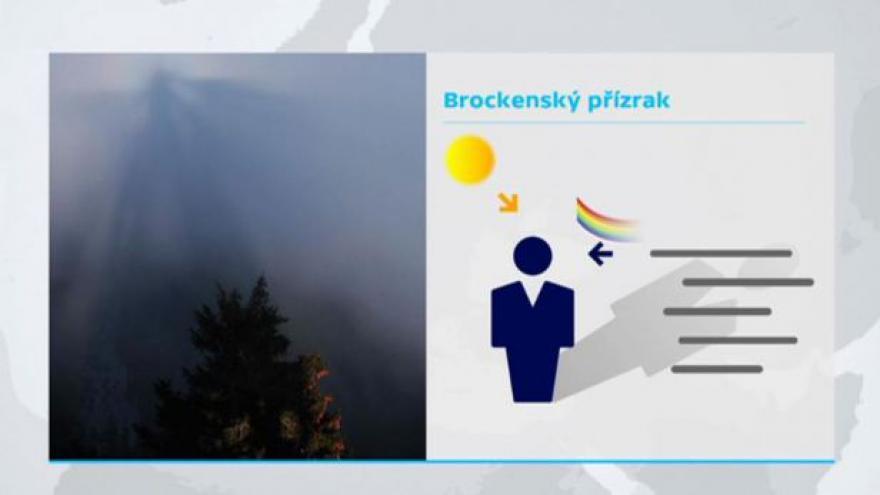 Video Počasí ČT a Brockenské strašidlo