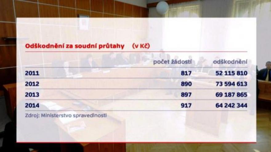 Video Rychlost soudů tématem Událostí ČT