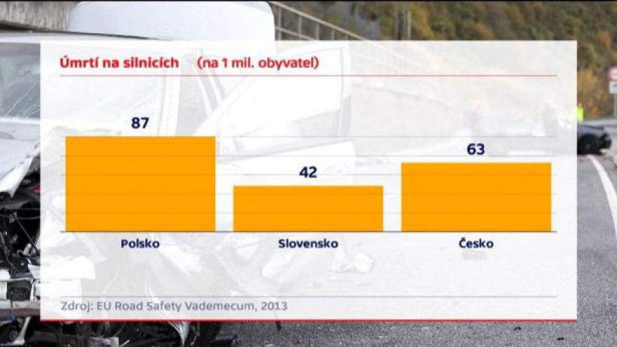Video Image pirátů silnic se Polákům nelíbí