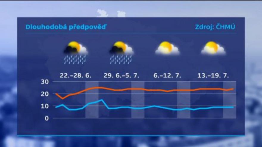 Video Předpověď počasí před Událostmi ČT