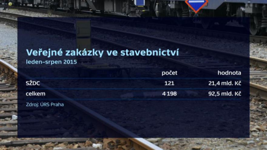 Video Ve stavebnictví vedou železniční zakázky