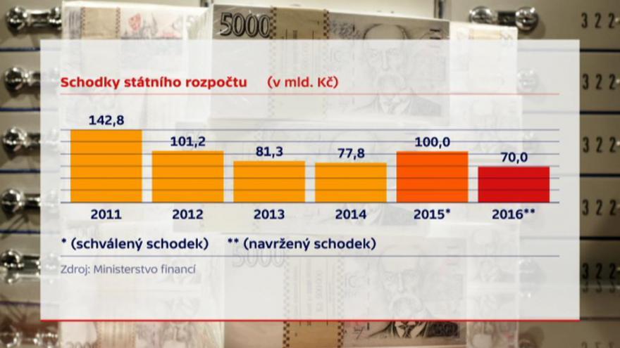 Video Kvůli rozpočtu přijel na vládu i prezident Zeman
