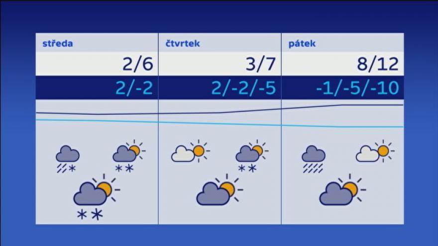 Video Meteoroložka Tobolová: Do konce dubna bude chladnější počasí