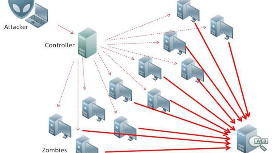 Video Jak vypadá DDoS útok? Odpovídá Jaromír Marušinec, VUT Brno