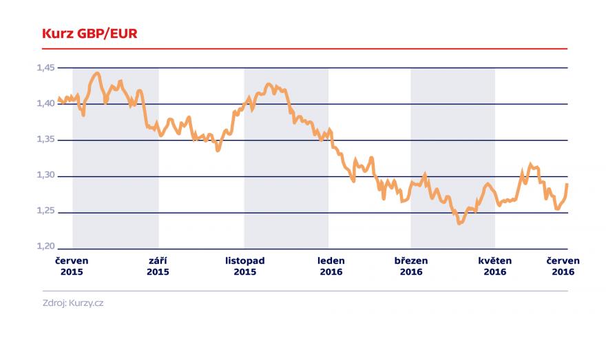 Video Ekonom Kovanda k pádu libry: Krátkodobě nelze nic vyloučit ani potvrdit