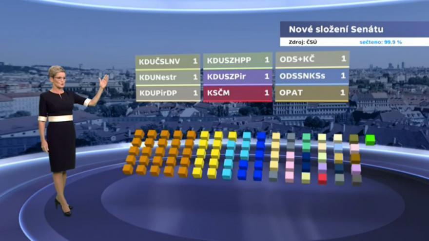 Video Výsledky voleb - shrnutí