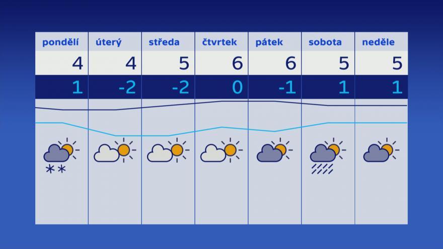 Video Studio 6: Předpověď počasí