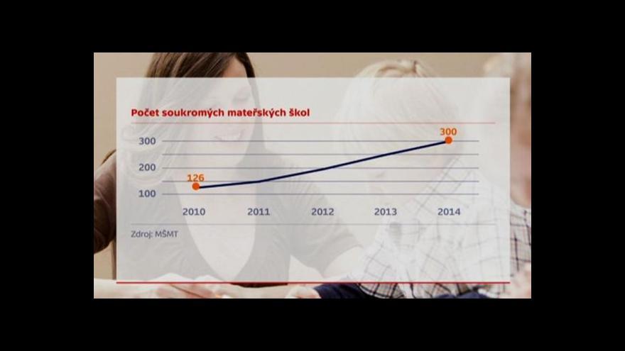 Video Události: Soukromé školky se v Česku rozrůstají