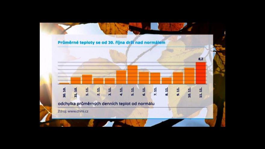Video Nadprůměrně teplý listopad