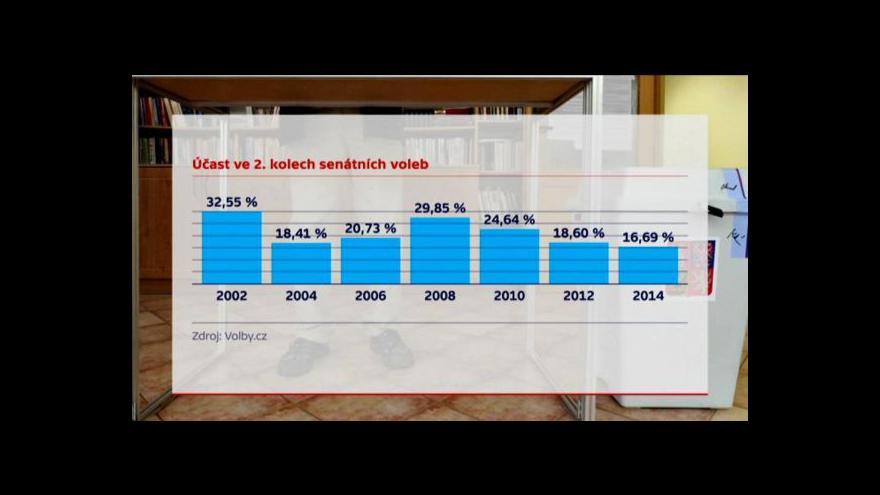 Video Volební účast byla rekordně nízká