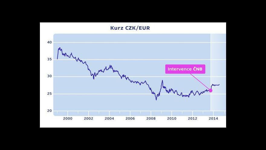 Video Tomšík: Intervence nebyly kvůli oddálení vstupu do eurozóny