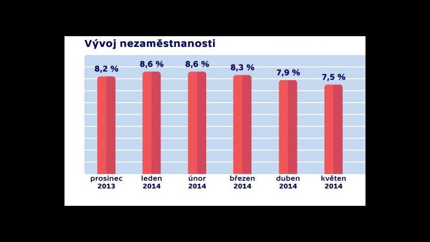 Video Nezaměstnanost v Česku klesla
