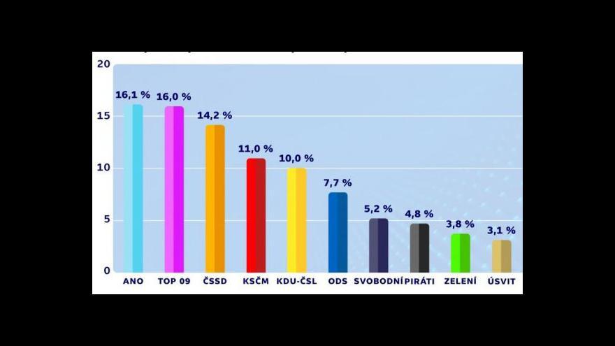 Video Politolog Robejšek: Unie má ke stabilitě daleko