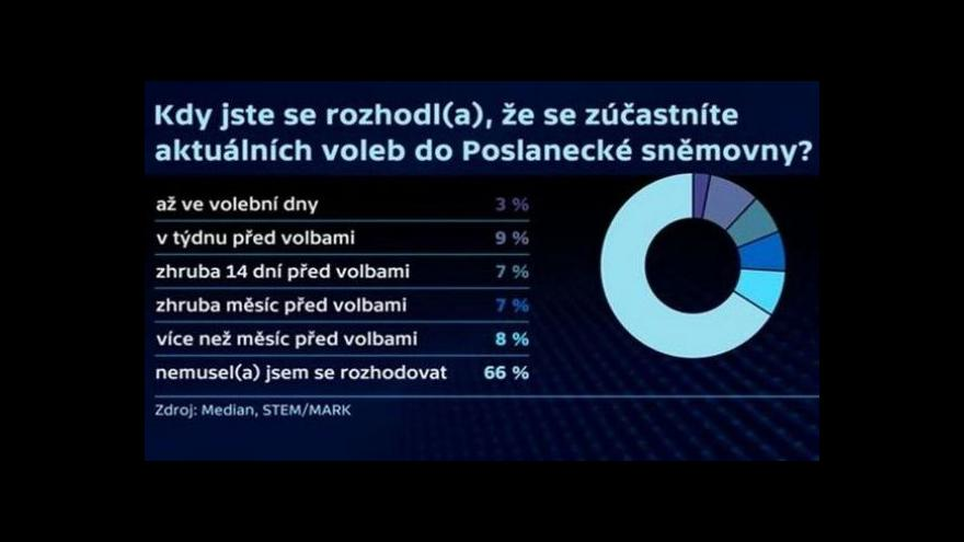 Video Bronislav Kvasnička a Daniel Prokop k volebnímu výzkumu