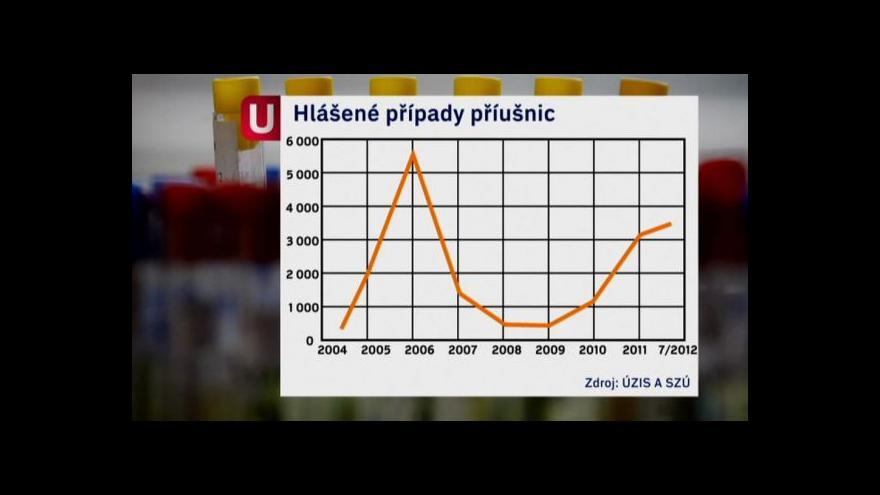 Video Jitka Částková k výskytu příušnic a očkování