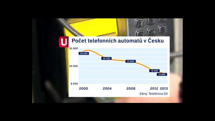 Video Telefonní automaty