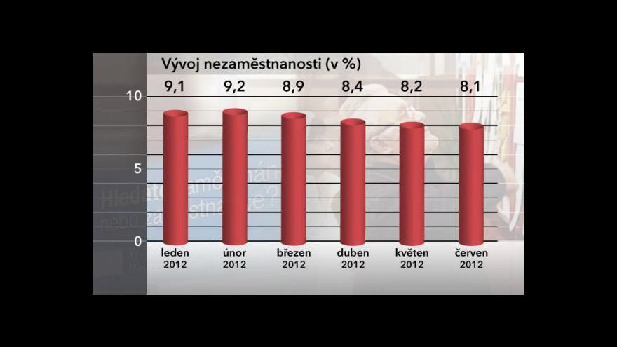 Video Nezaměstnanost v červnu klesla