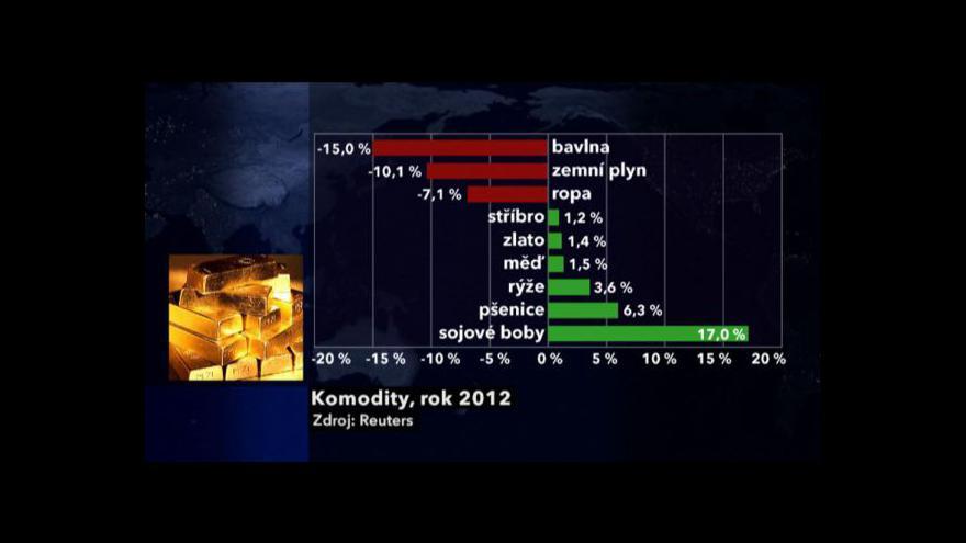 Video Ekonomika ČT24: Ceny komodit padají
