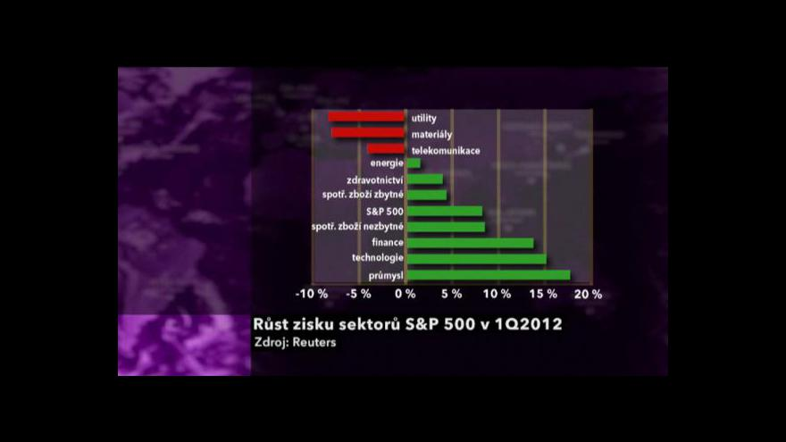 Video Výsledky americké ekonomiky
