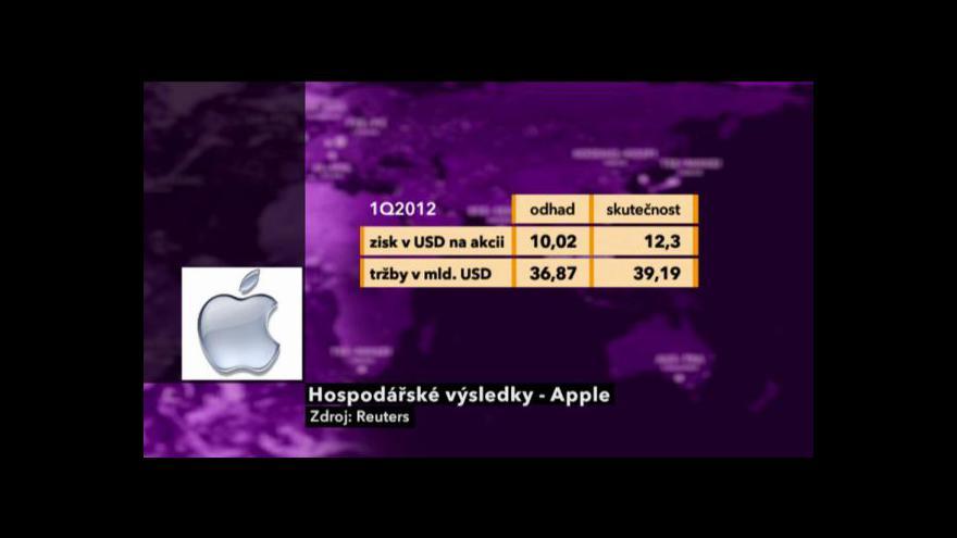 Video Výsledky Applu