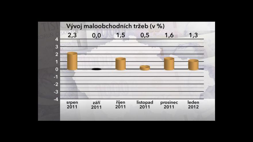 Video Maloobchodní tržby v lednu rostly jen mírně