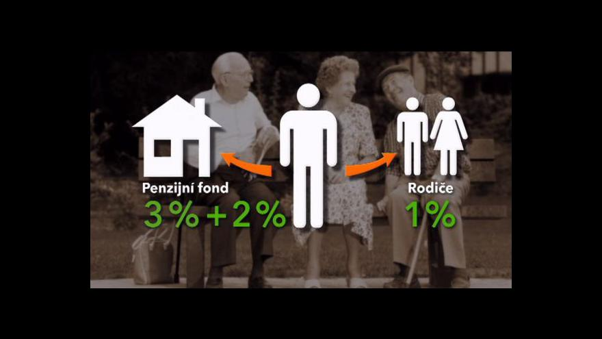Video Penzijní reforma