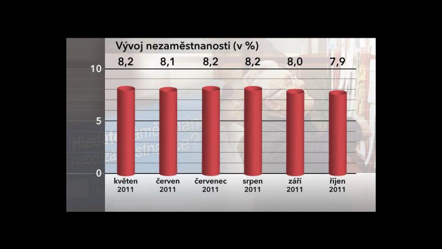 Video Nezaměstnanost v říjnu klesla