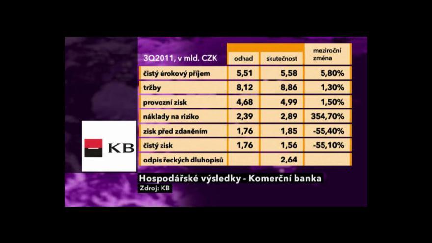 Video Výsledky KB