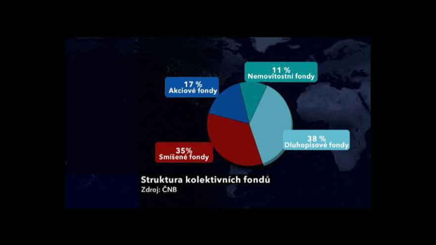 Video Fondové investování tématem Ekonomiky ČT24