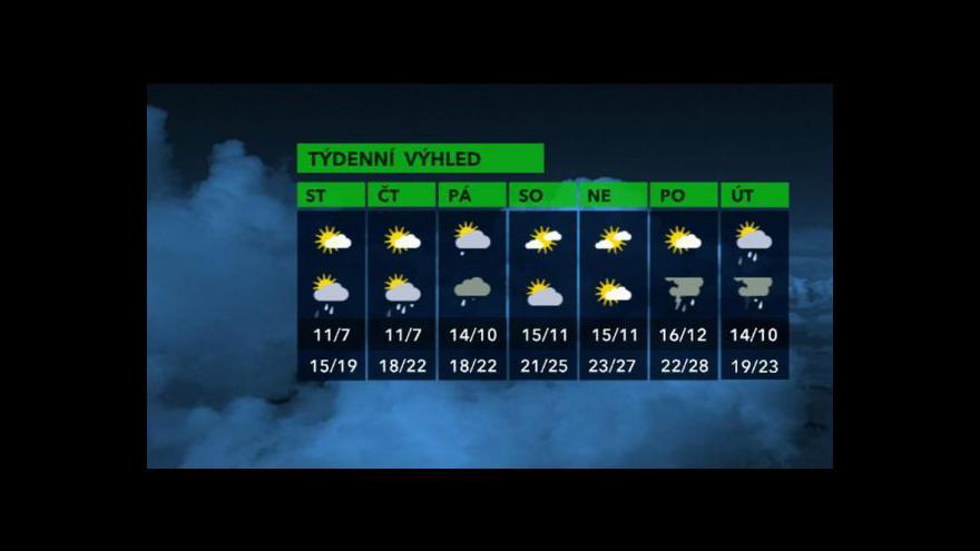 Video Předpověď počasí na tento týden