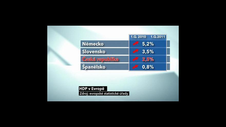 Video Ekonomické výsledky Evropy
