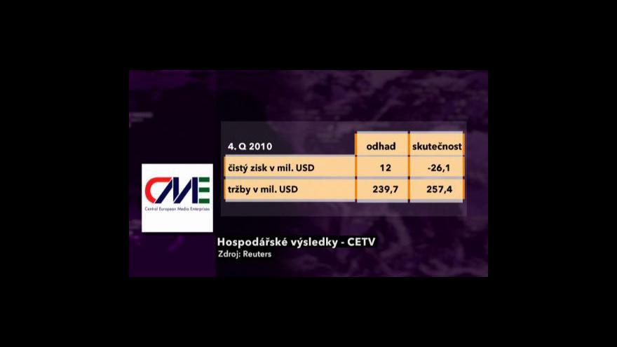 Video Konec roku pro CME ve znamení ztráty