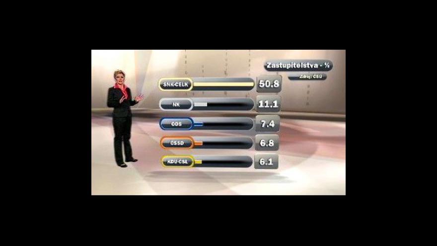 Video Výsledky komunálních voleb