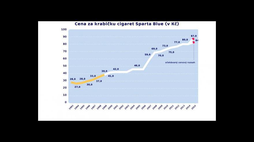 Video Události: Zdražování cigaret
