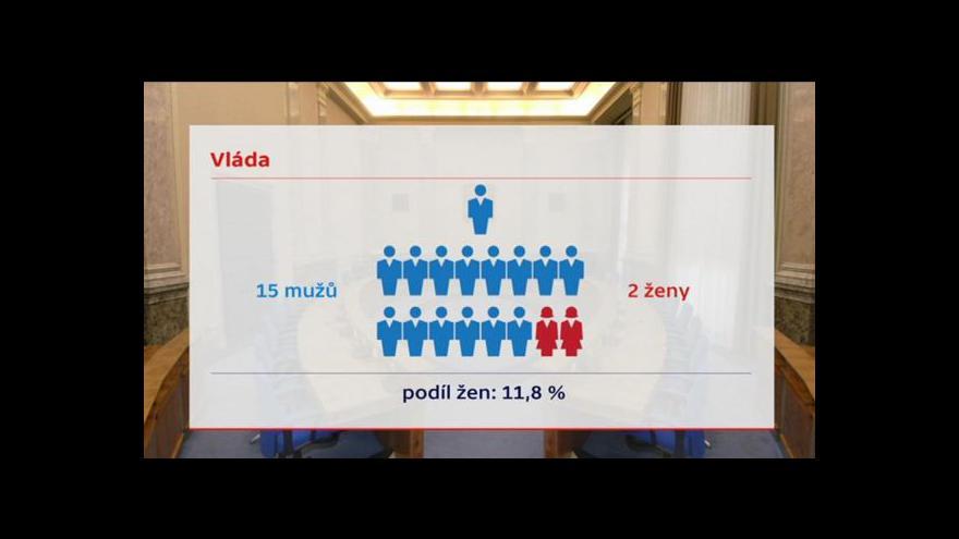 Video Události: Vláda by mohla kývnout na kvóty pro ženy