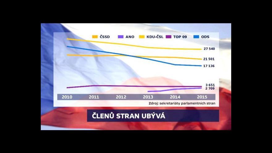 Video OVM k úbytku členů politických stran