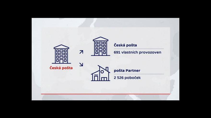 Video Českou poštu čeká v příštích deseti letech zásadní proměna