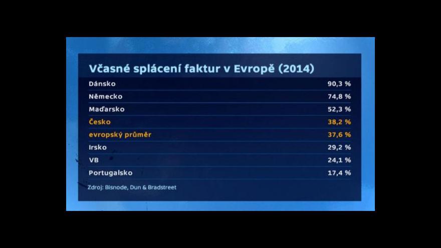 Video Platební morálka českých firem se zlepšuje