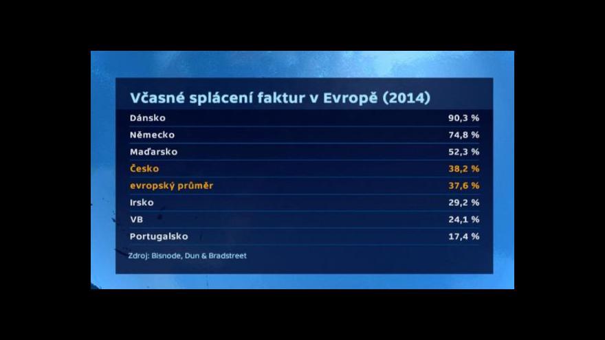 Video České firmy splácejí faktury stále dřív