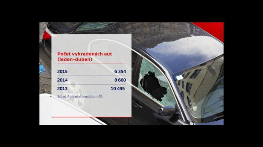 Video Události: Vykradených aut ubylo