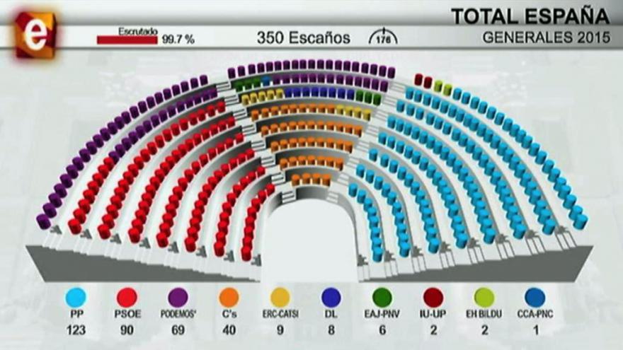 Video Zpravodaj ČT Zavadil: Španělsko možná míří k předčasným volbám